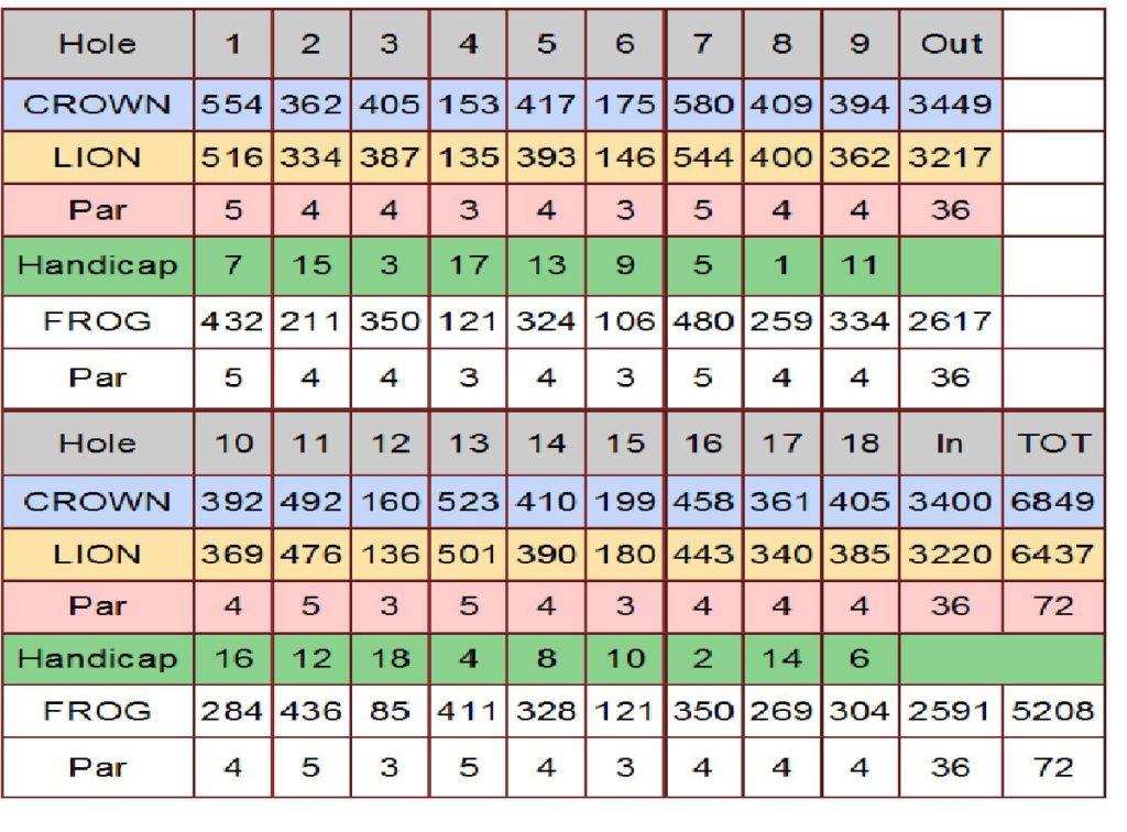 bali national golf, bali national golf information, bali national golf score card, nusa dua bali golf
